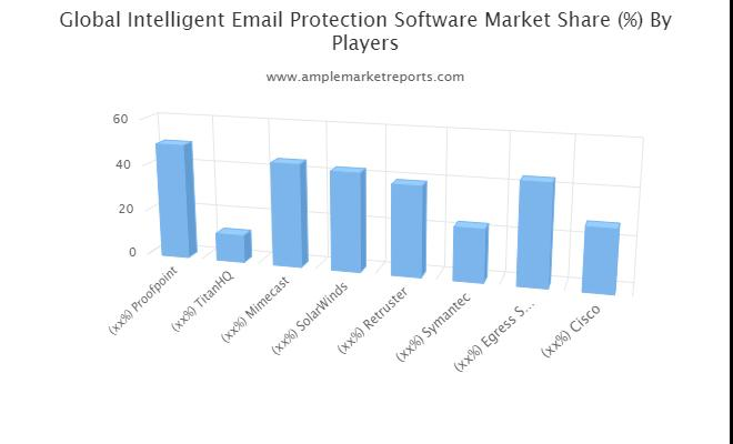 Intelligent Email Protection Software Market
