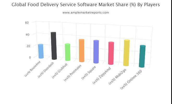Food Delivery Service Software Market
