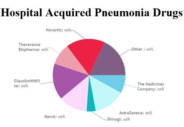 Hospital Acquired Pneumonia Drugs Market