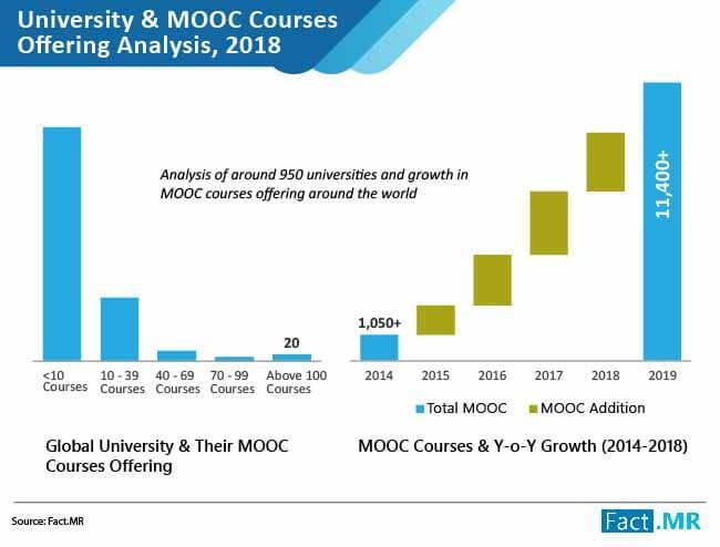 MOOC Market
