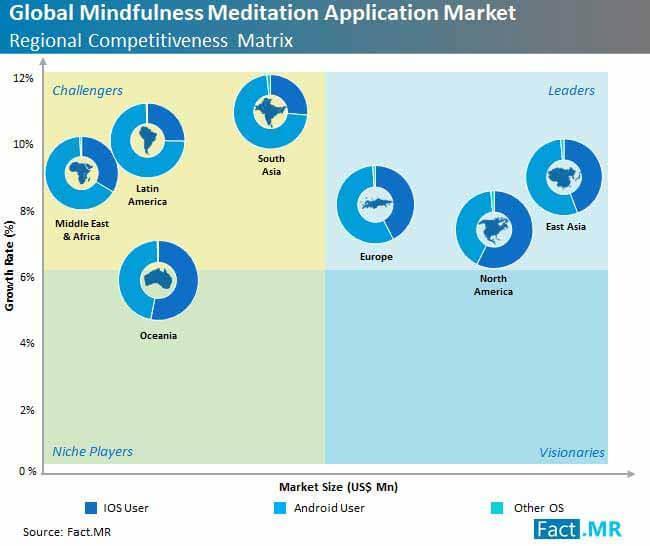 Mindfulness Meditation Apps Market