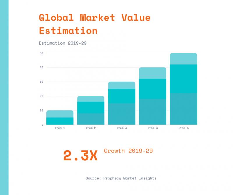 Global Cell and Gene Therapy Market worth US$ 1.8 billion 2019