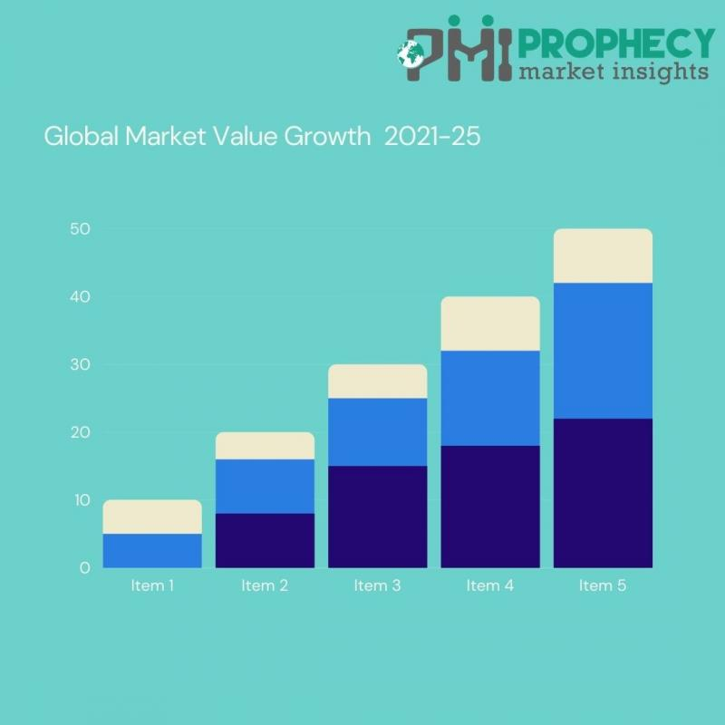 Global Food Flavor Market is estimated to be US$ 27.7 Bn by 2030