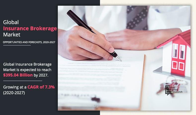 Insurance Brokerage Market: Global Opportunity Analysis