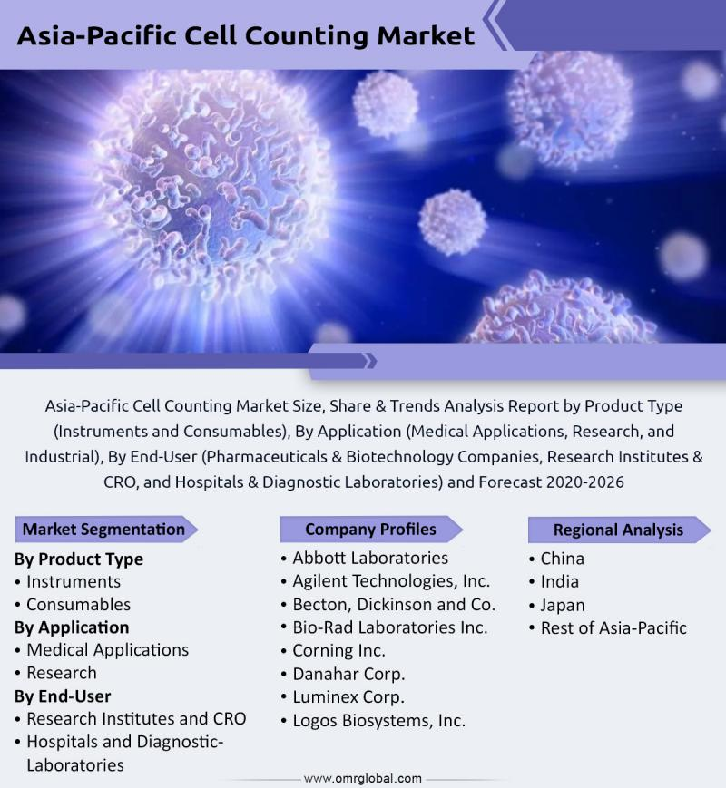 Asia-Pacific Cell Counting Market Size & Growth Analysis