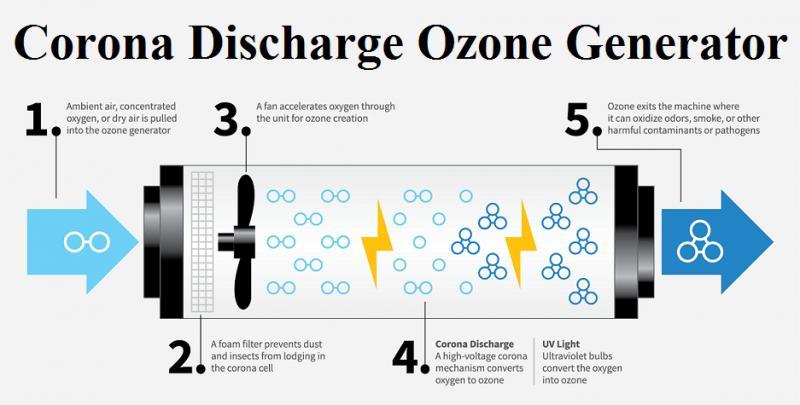 Corona Discharge Ozone Generator Market