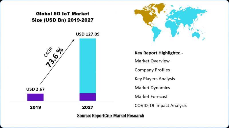5G IoT Market Size