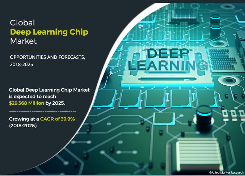 Deep Learning Chip Market Size, Share, Statistics, Trends,