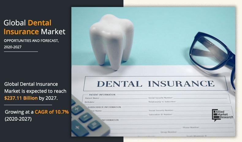 Dental Insurance Market
