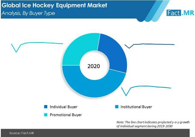 Ice Hockey Equipment Market