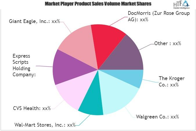 ePharmacies Market