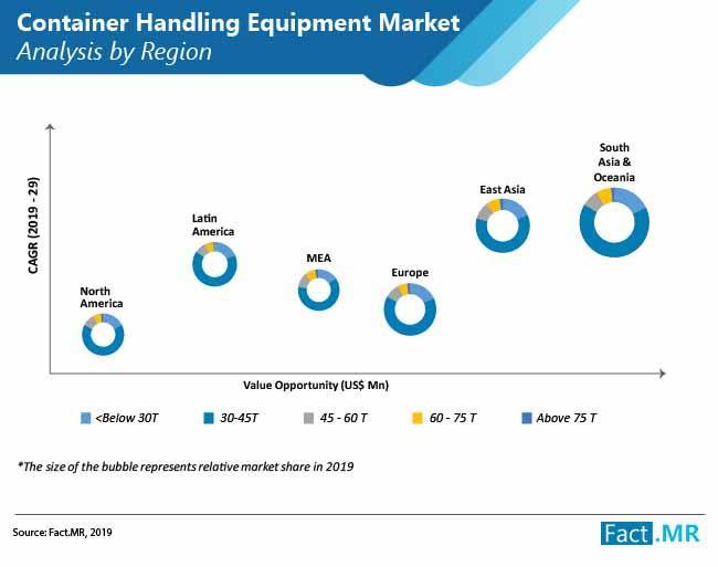 Container Handling Equipment Market