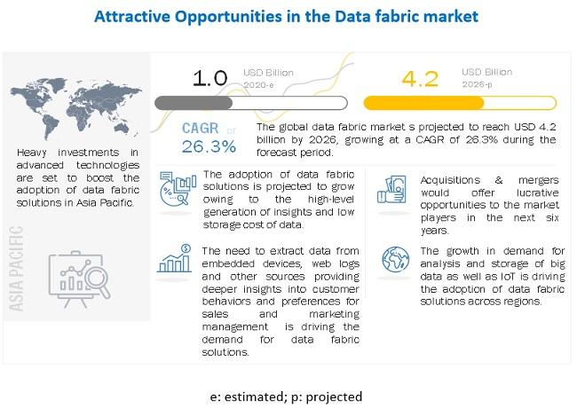 Data Fabric Market