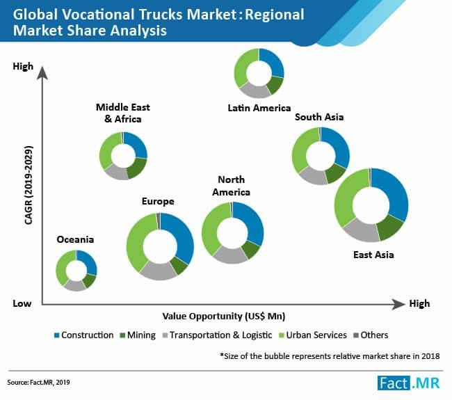 Vocational Trucks Market
