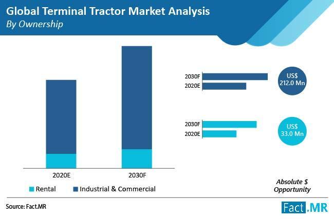 Terminal Tractor Market