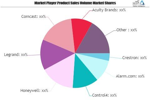 Smart Homes Systems Market