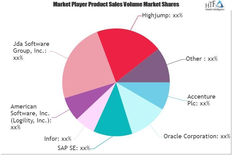 SaaS based SCM Market