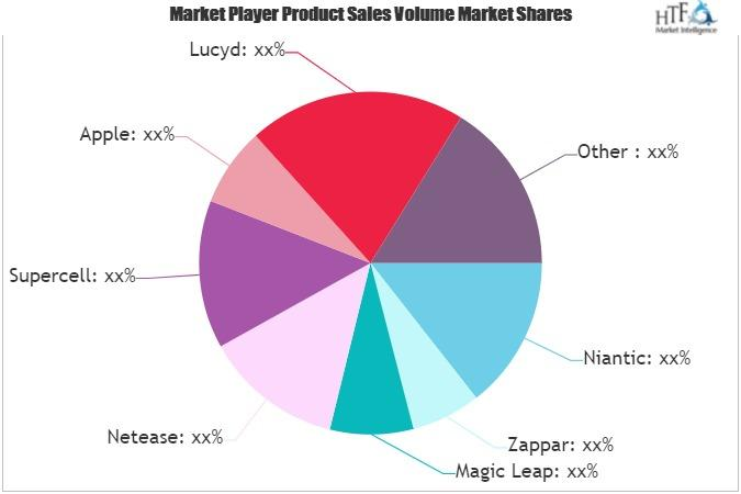 Augmented Reality Mobile Games Market