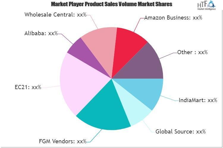 B2B E-commerce Marketplace Market