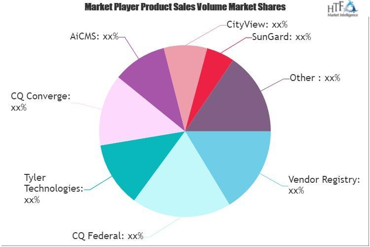 Public Sector Software Market