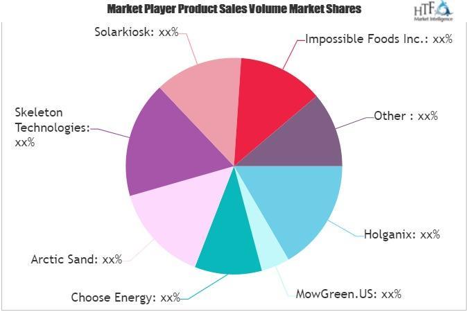 Green Technology Market