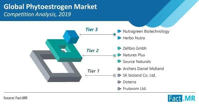 Phytoestrogen Market