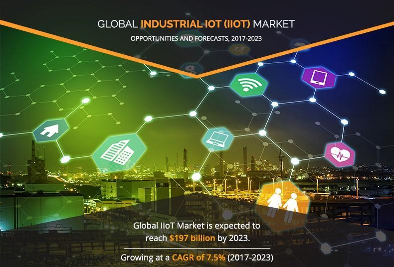 Industrial Internet of Things (IIoT) Market: Global