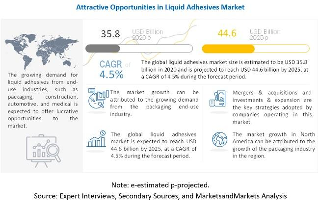 Liquid Adhesives Market