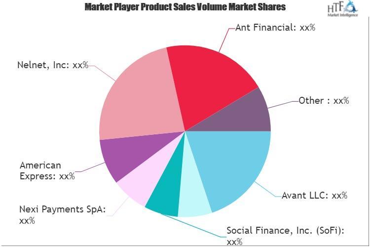 Financial Technology (FinTech) Market