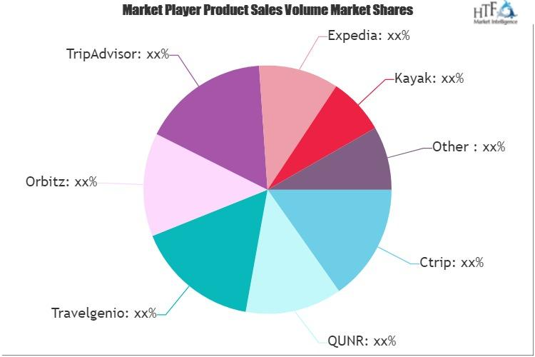 Online Travel Agency Market