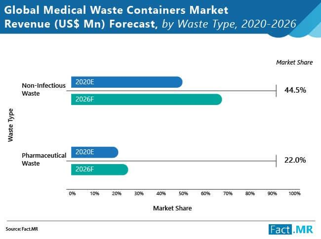 Medical Waste Containers Market