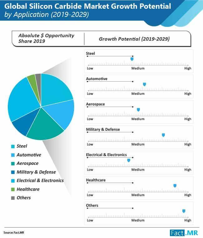 Silicon Carbide Market: Regional Marketing Type Analysis,