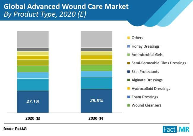 Advance Wound Care Market