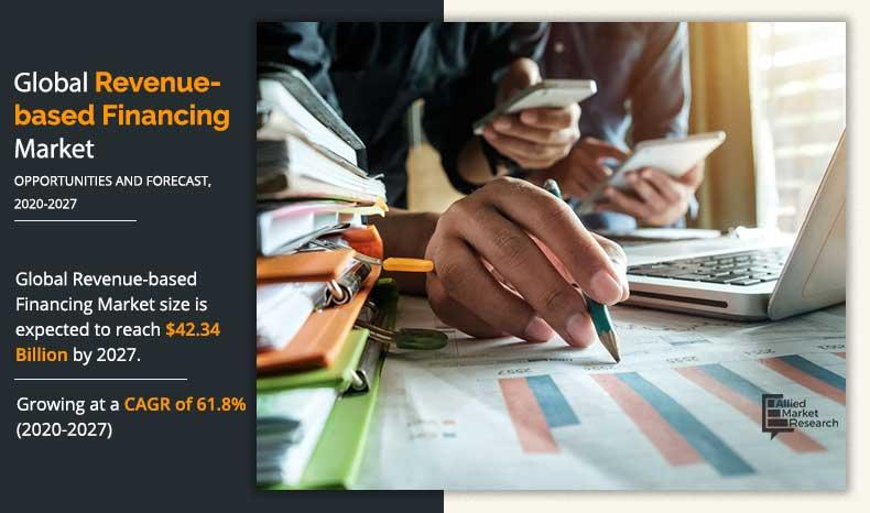 Revenue Based Financing Market