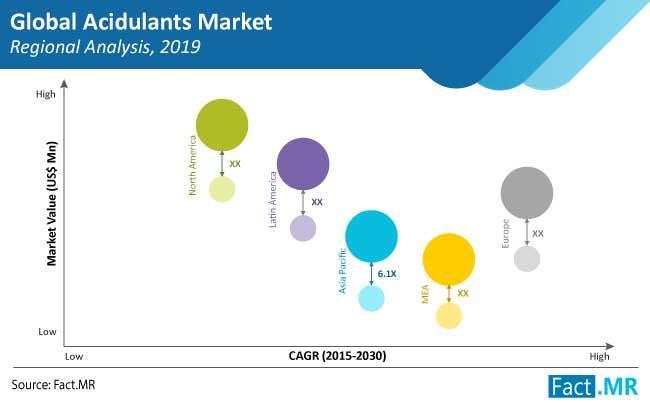 Acidulants Market