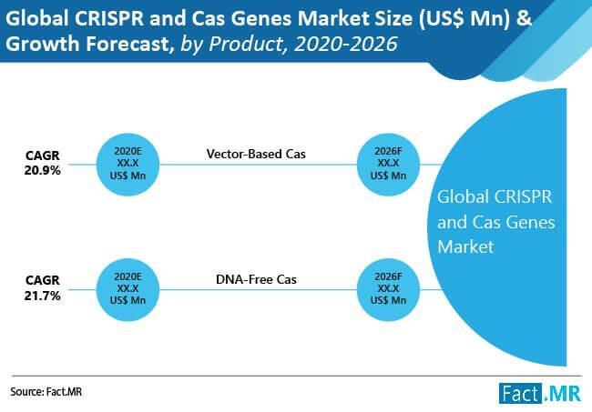 CRISPR and Cas Genes Market
