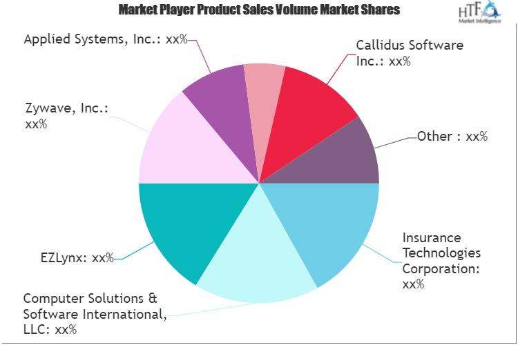 Insurance Agency Software Market