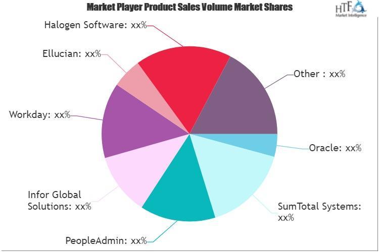 K-12 Talent Management Software Market