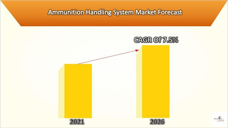 Ammunition Handling System Market: Growth Analysis & Forecast