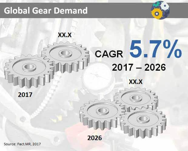 Gear Demand Market