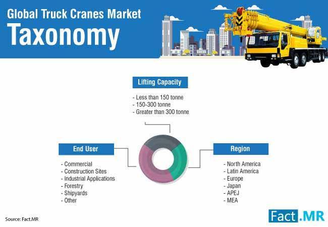 Truck Cranes Market