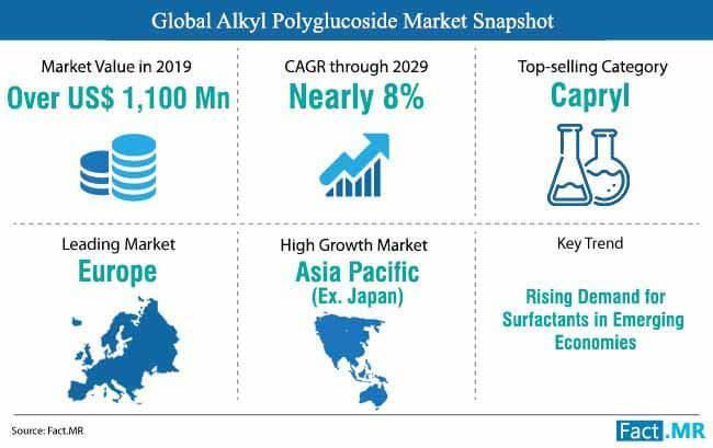 Alkyl Polyglucoside Market