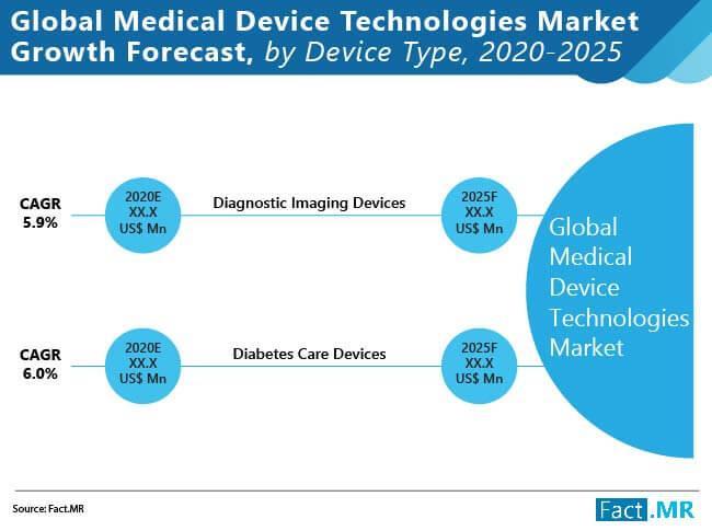 Medical Device Technologies Market