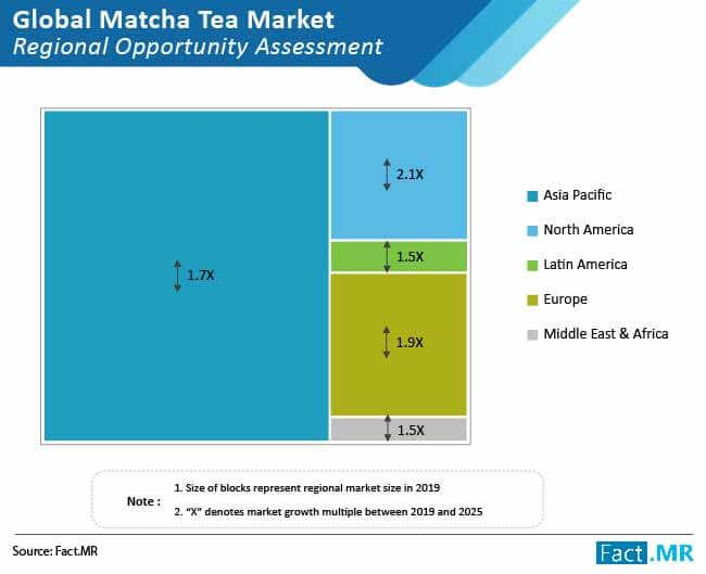 Matcha Tea Market