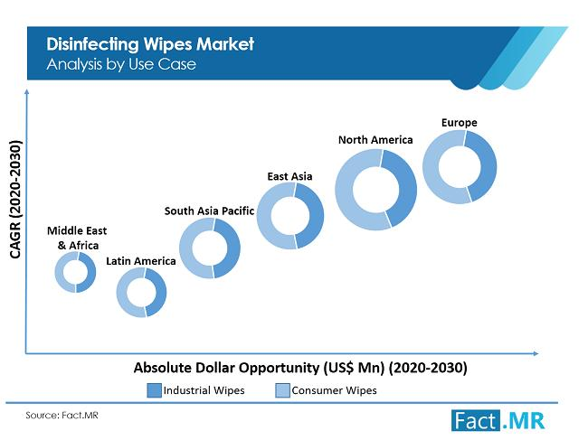 Disinfecting Wipes Market