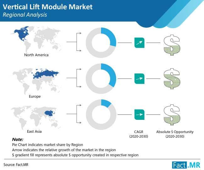 Vertical Lift Module Market: Estimates Showing Surprising