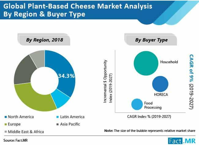 Plant Based Cheese Market
