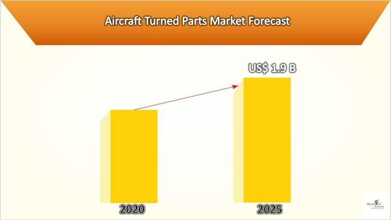 Aircraft Turned Parts Market: Growth Analysis & Forecast till