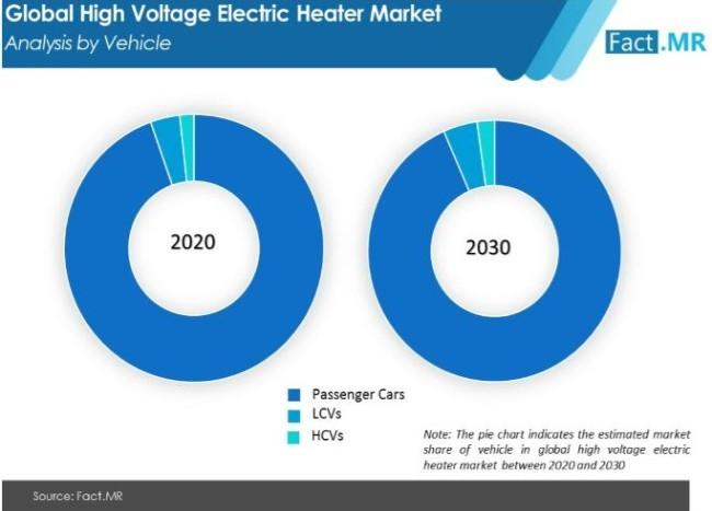 High Voltage Electric Heater Market