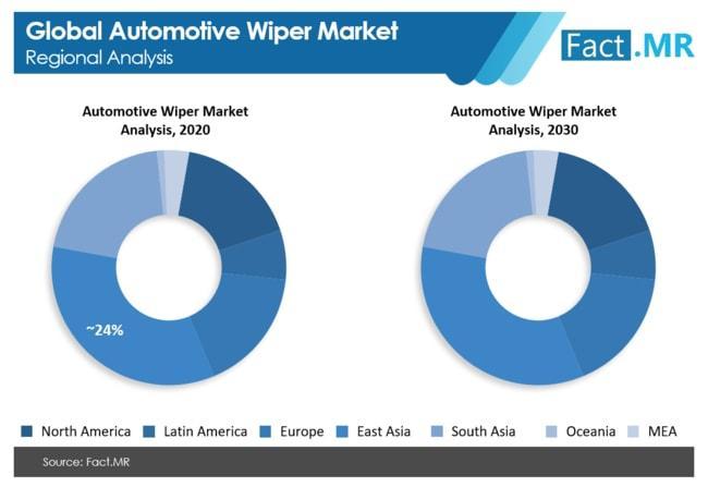 Automotive Wiper Market
